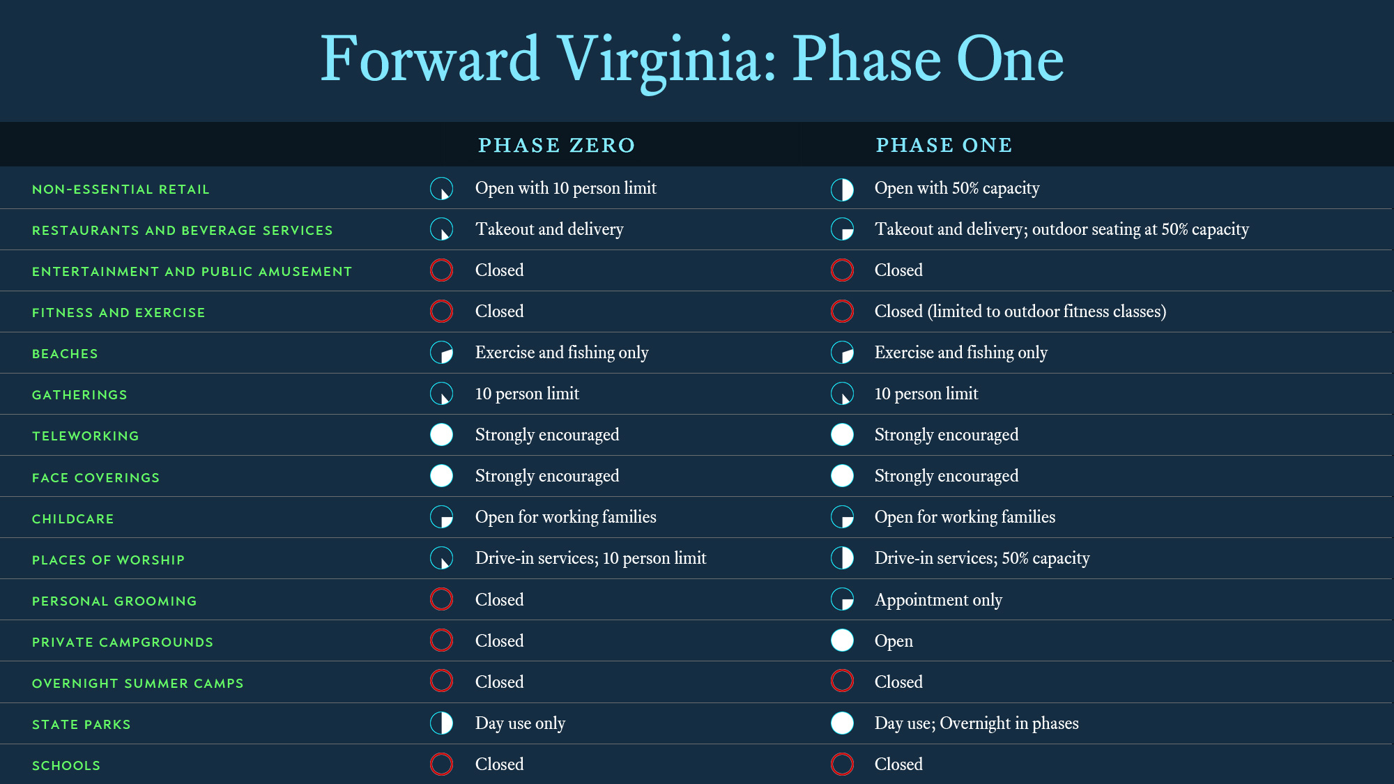 Forward VA overview-Phase I